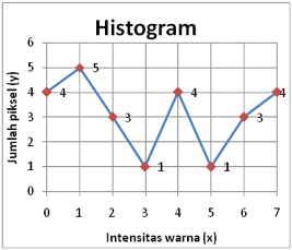 IP-Histogram