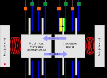 kapasitif akselerometer